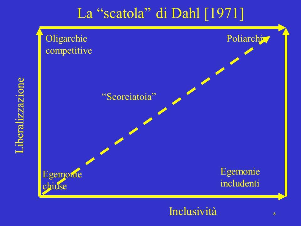 La scatola di Dahl [1971] Liberalizzazione Inclusività
